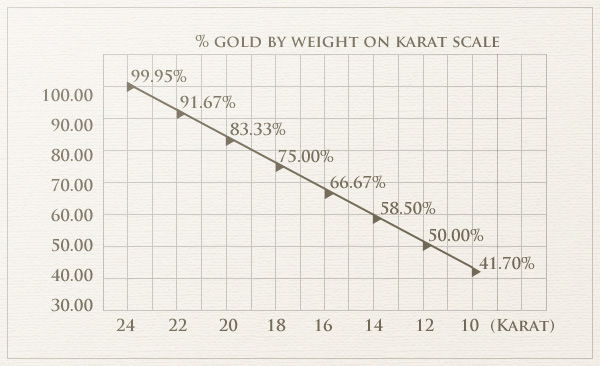 Gold By Karat Scale