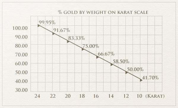 Gold By Karat Scale